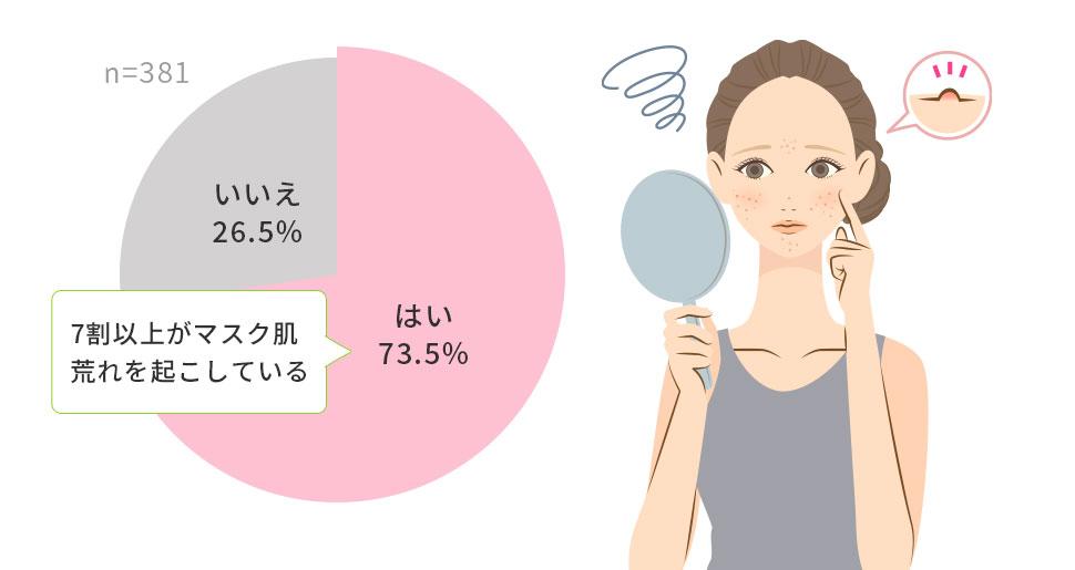 7割以上がマスク肌荒れを起こしている